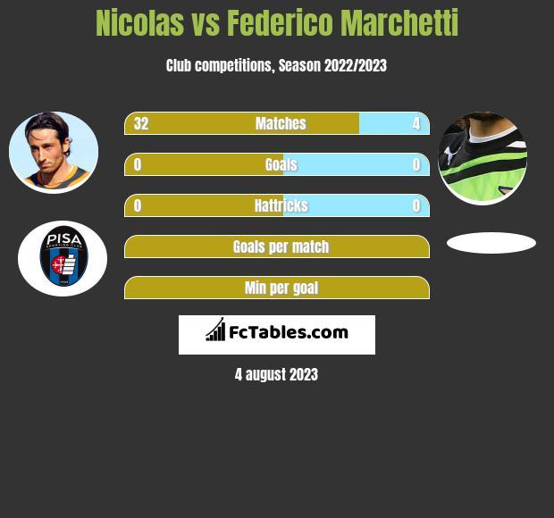 Nicolas vs Federico Marchetti infographic