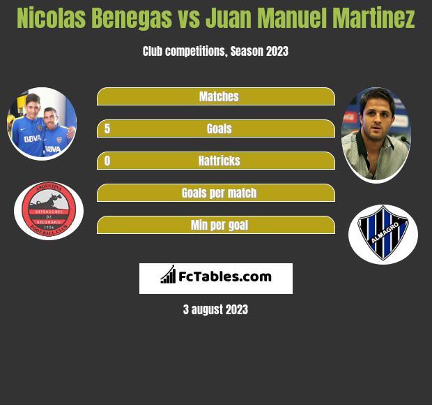 Nicolas Benegas vs Juan Manuel Martinez h2h player stats