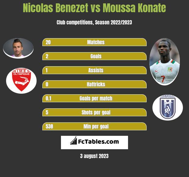 Nicolas Benezet vs Moussa Konate infographic