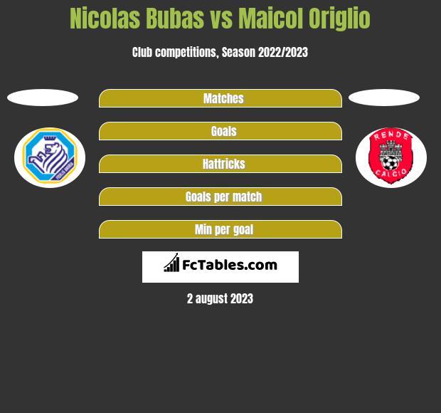 Nicolas Bubas vs Maicol Origlio h2h player stats