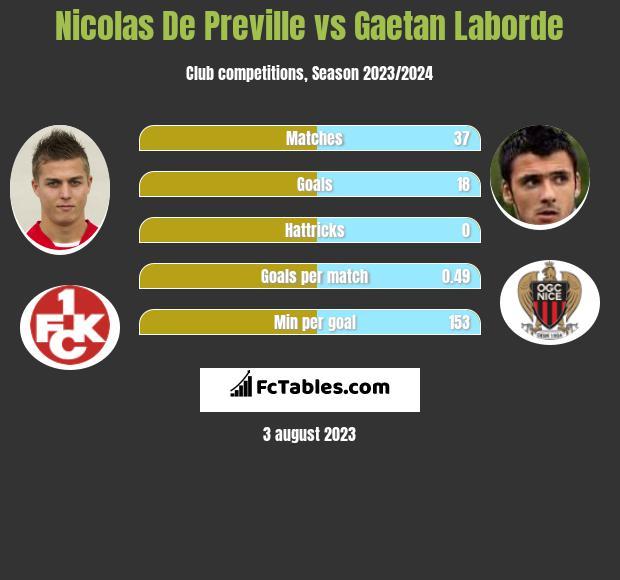 Nicolas De Preville vs Gaetan Laborde h2h player stats