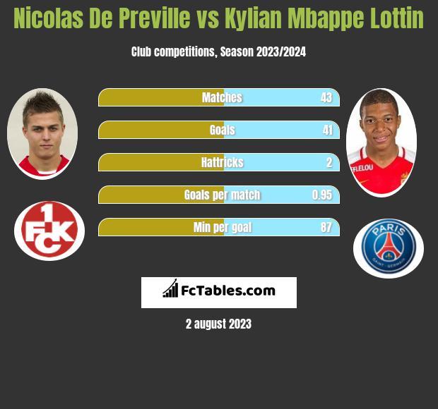 Nicolas De Preville vs Kylian Mbappe Lottin h2h player stats