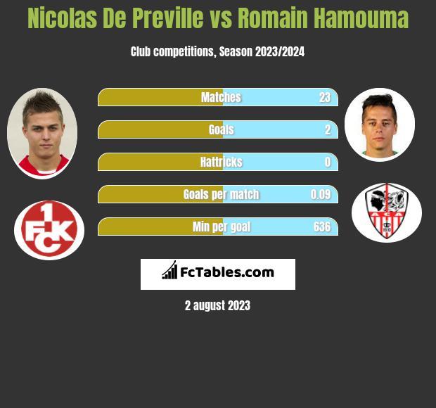 Nicolas De Preville vs Romain Hamouma h2h player stats