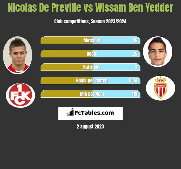 Nicolas De Preville vs Wissam Ben Yedder h2h player stats