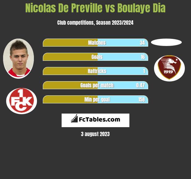 Nicolas De Preville vs Boulaye Dia h2h player stats