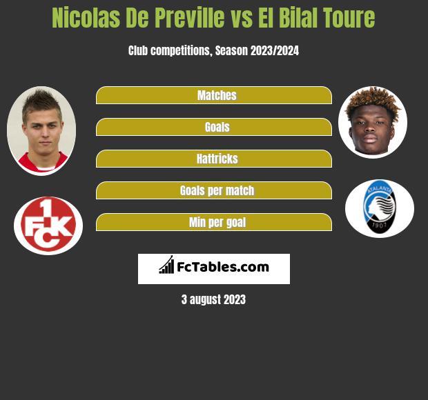 Nicolas De Preville vs El Bilal Toure infographic