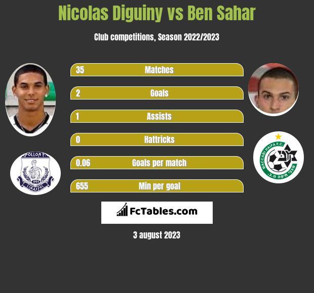 Nicolas Diguiny vs Ben Sahar h2h player stats