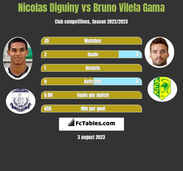 Nicolas Diguiny vs Bruno Vilela Gama infographic