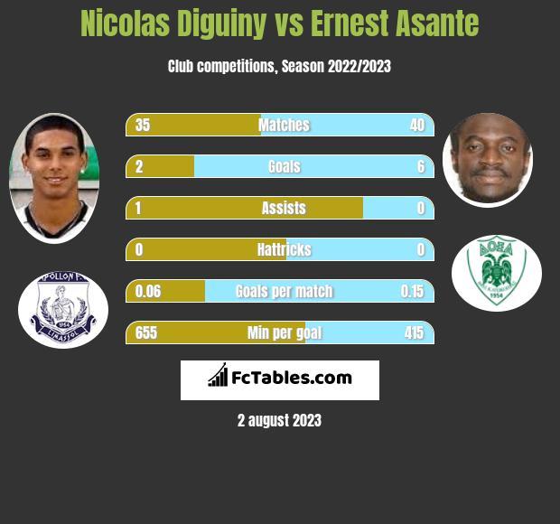 Nicolas Diguiny vs Ernest Asante h2h player stats