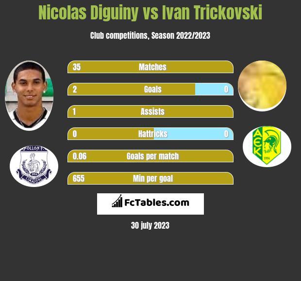 Nicolas Diguiny vs Ivan Trickovski infographic
