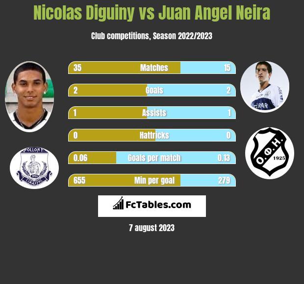 Nicolas Diguiny vs Juan Angel Neira infographic