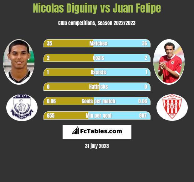 Nicolas Diguiny vs Juan Felipe h2h player stats