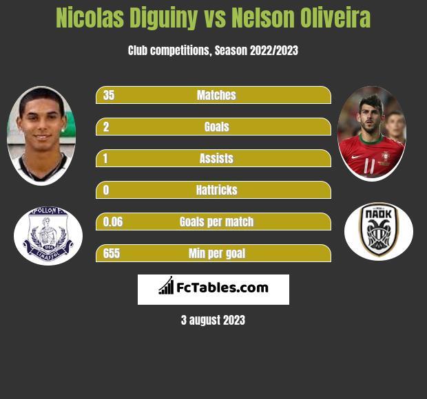 Nicolas Diguiny vs Nelson Oliveira h2h player stats