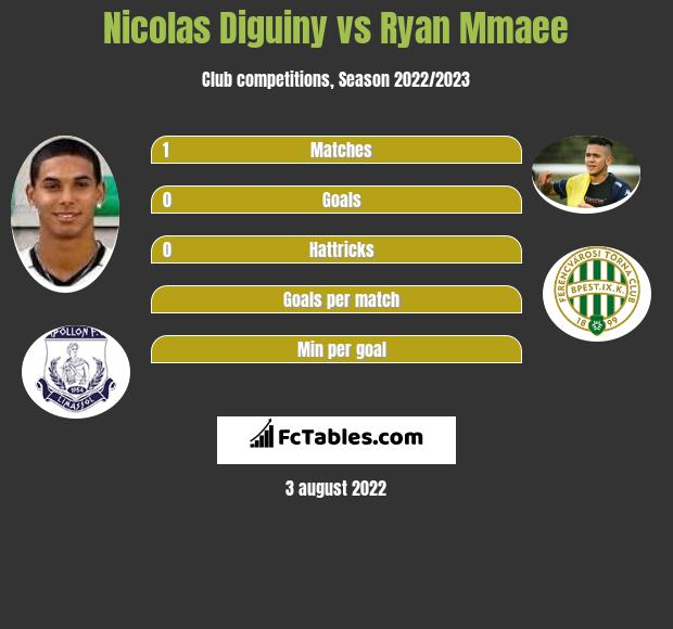 Nicolas Diguiny vs Ryan Mmaee h2h player stats