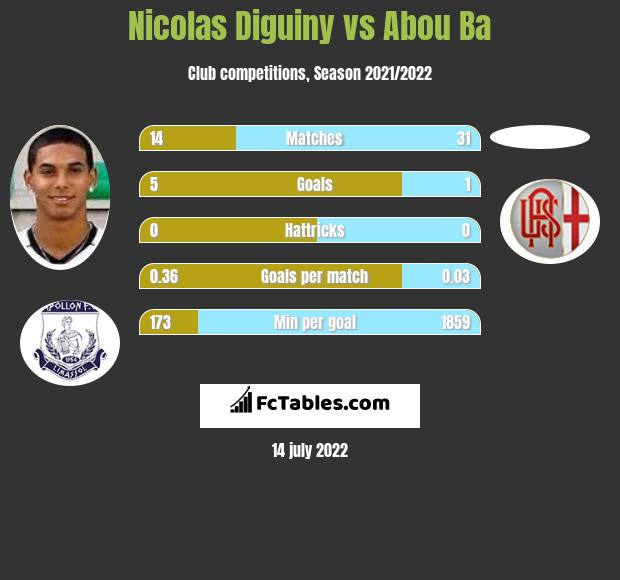 Nicolas Diguiny vs Abou Ba infographic
