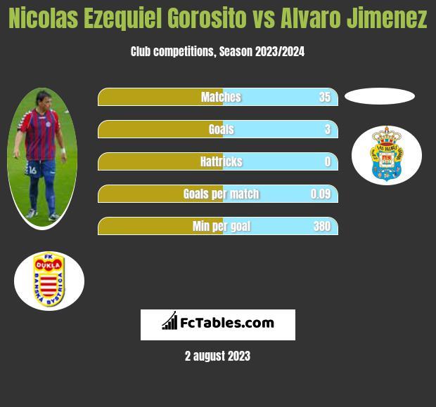 Nicolas Ezequiel Gorosito vs Alvaro Jimenez infographic