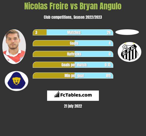 Nicolas Freire vs Bryan Angulo h2h player stats