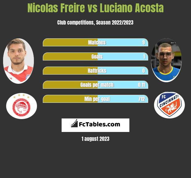 Nicolas Freire vs Luciano Acosta infographic