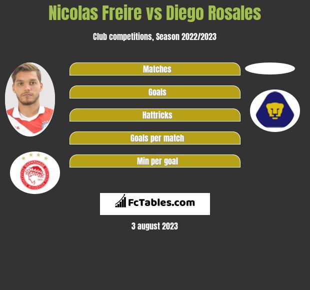 Nicolas Freire vs Diego Rosales infographic