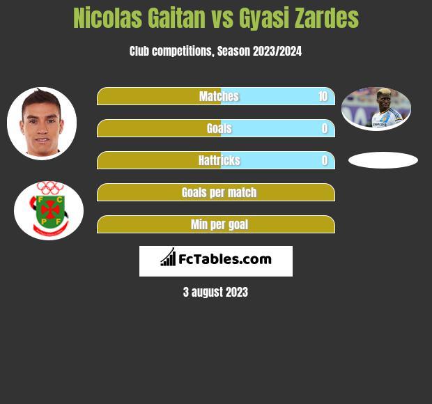 Nicolas Gaitan vs Gyasi Zardes infographic
