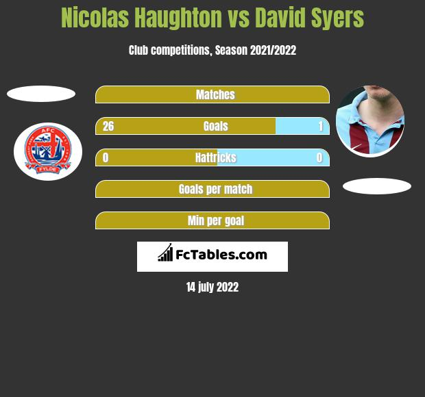 Nicolas Haughton vs David Syers h2h player stats