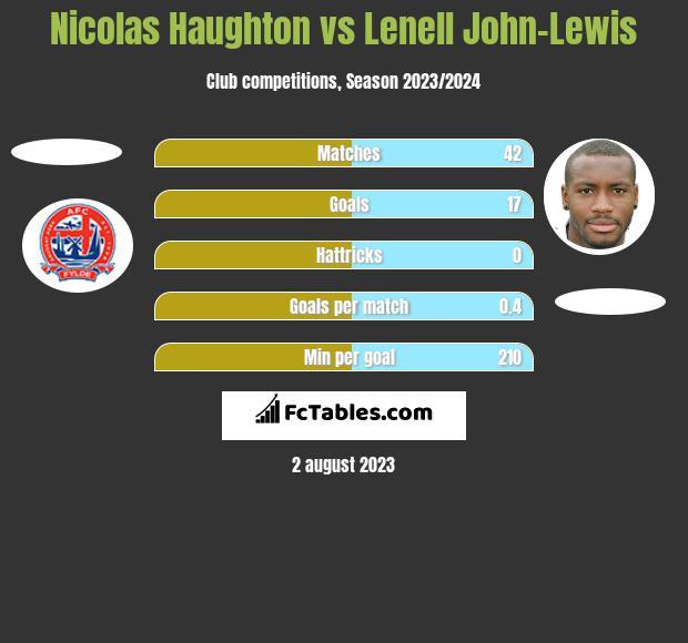 Nicolas Haughton vs Lenell John-Lewis h2h player stats