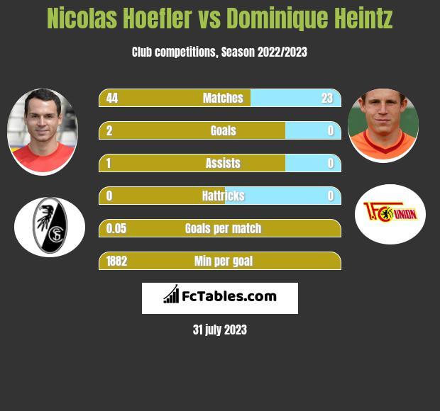 Nicolas Hoefler vs Dominique Heintz infographic