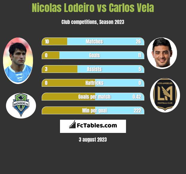 Nicolas Lodeiro vs Carlos Vela infographic