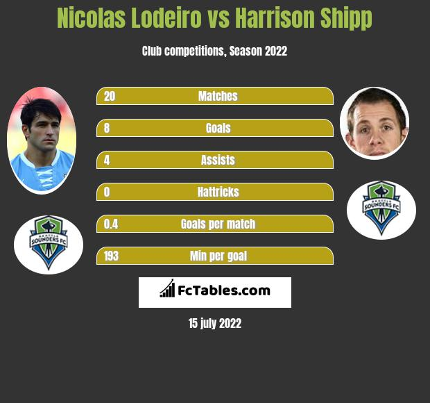 Nicolas Lodeiro infographic statistics for Seattle Sounders FC