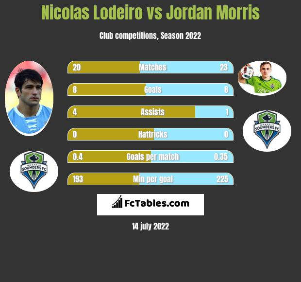 Nicolas Lodeiro vs Jordan Morris infographic