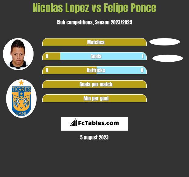 Nicolas Lopez vs Felipe Ponce infographic