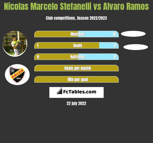 Nicolas Marcelo Stefanelli vs Alvaro Ramos infographic