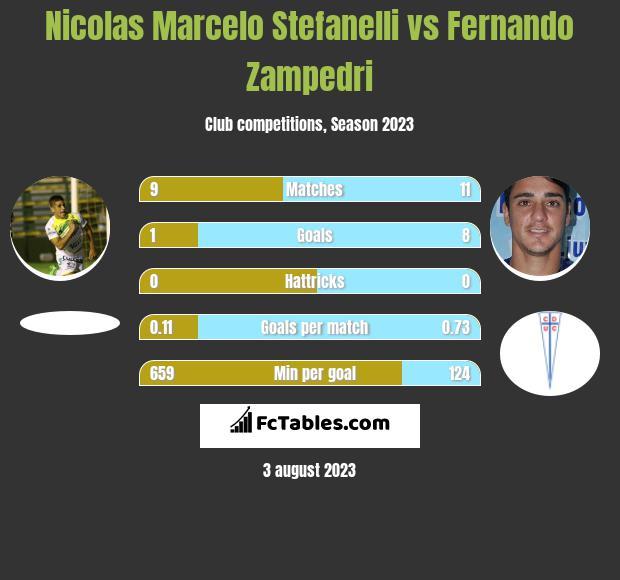 Nicolas Marcelo Stefanelli vs Fernando Zampedri h2h player stats