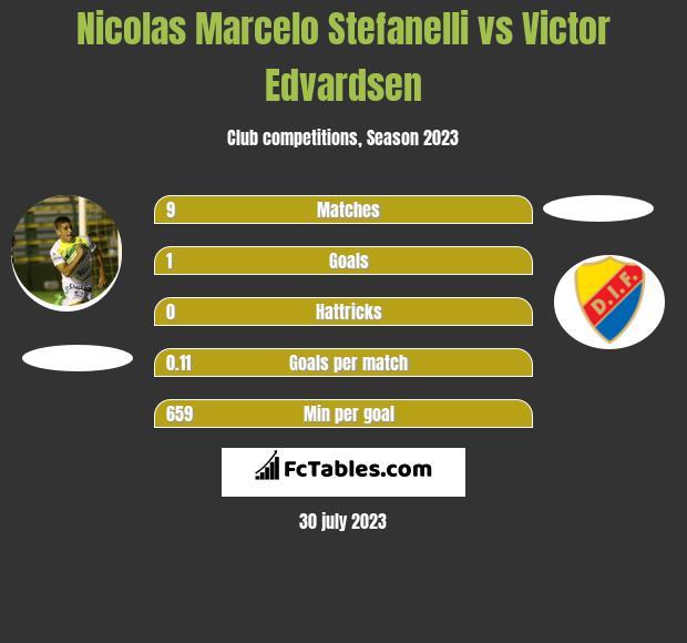 Nicolas Marcelo Stefanelli vs Victor Edvardsen h2h player stats