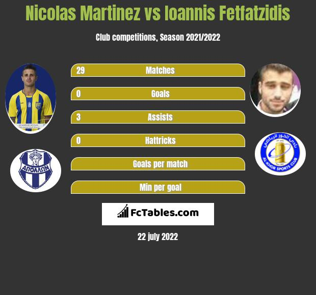 Nicolas Martinez vs Ioannis Fetfatzidis infographic