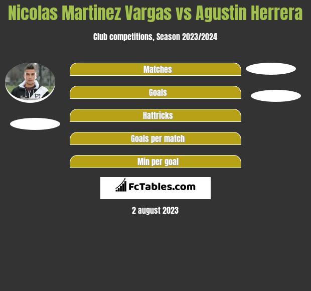 Nicolas Martinez Vargas vs Agustin Herrera h2h player stats