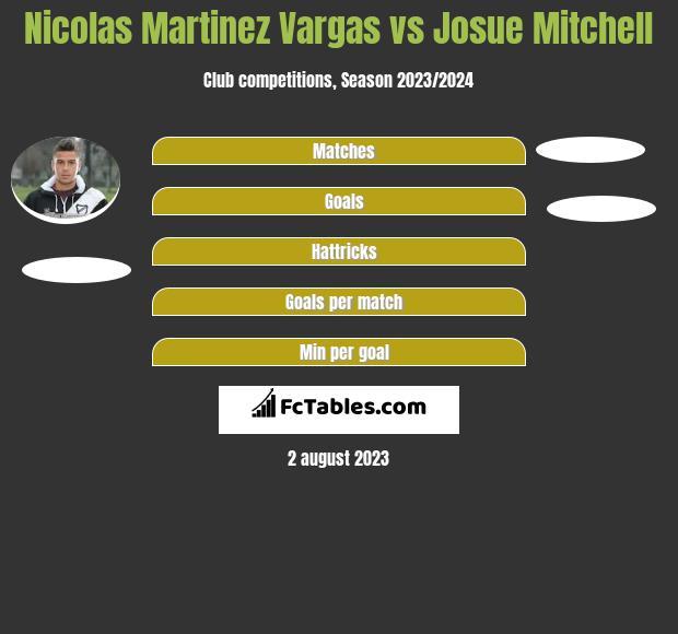Nicolas Martinez Vargas vs Josue Mitchell h2h player stats