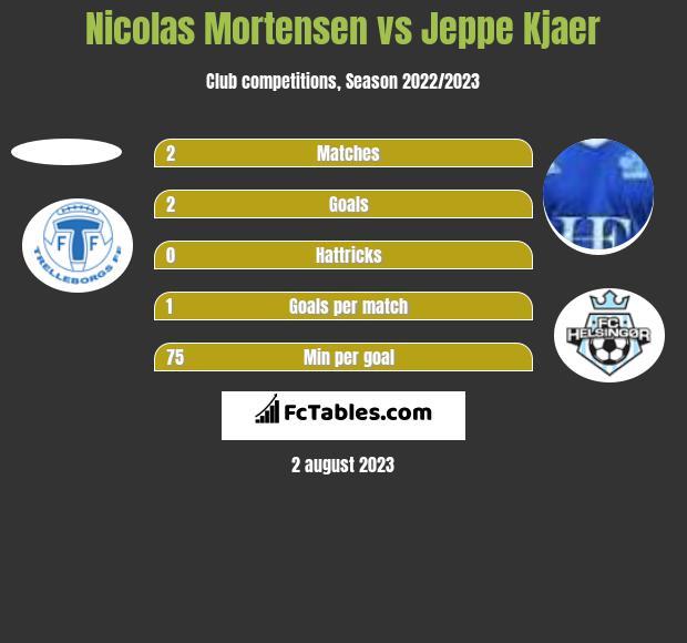 Nicolas Mortensen vs Jeppe Kjaer h2h player stats