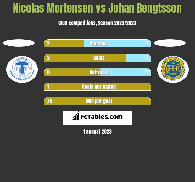 Nicolas Mortensen vs Johan Bengtsson h2h player stats