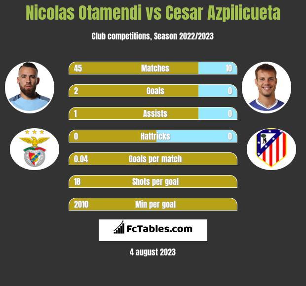 Nicolas Otamendi vs Cesar Azpilicueta infographic