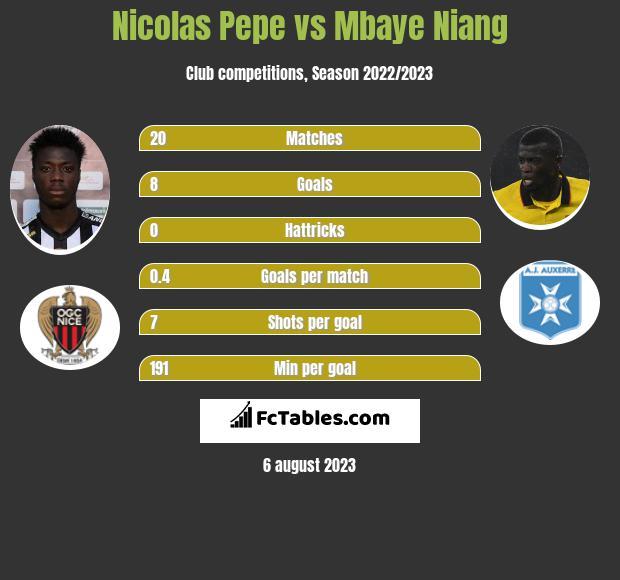 Nicolas Pepe vs Mbaye Niang h2h player stats