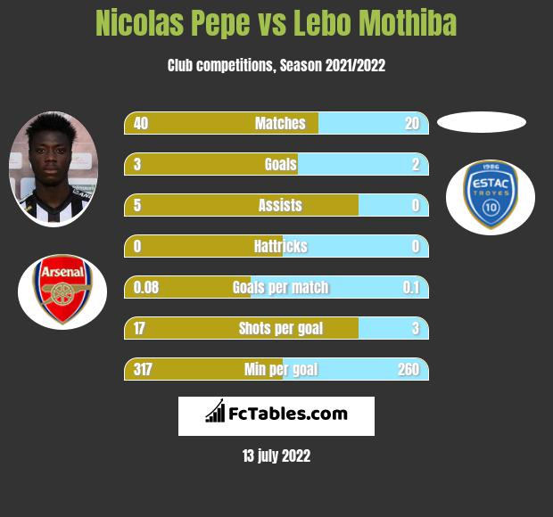 Nicolas Pepe vs Lebo Mothiba infographic