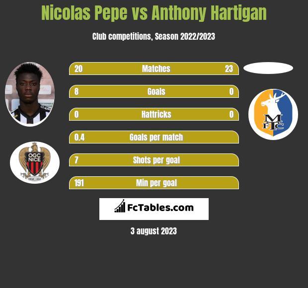 Nicolas Pepe vs Anthony Hartigan infographic