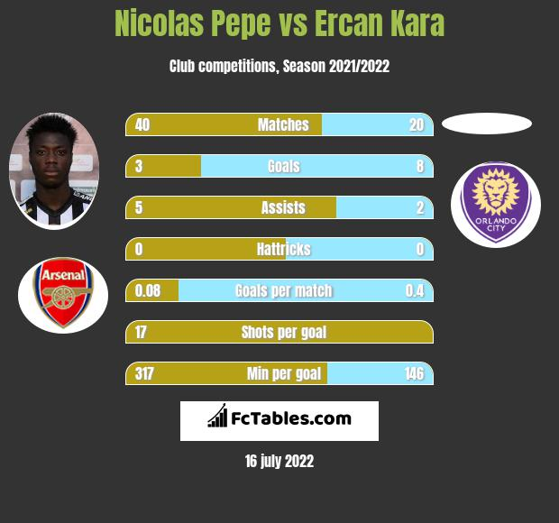 Nicolas Pepe vs Ercan Kara h2h player stats