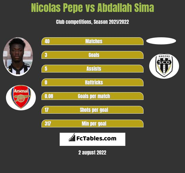 Nicolas Pepe infographic statistics for Arsenal