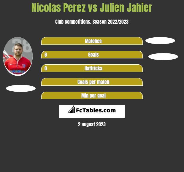 Nicolas Perez vs Julien Jahier h2h player stats