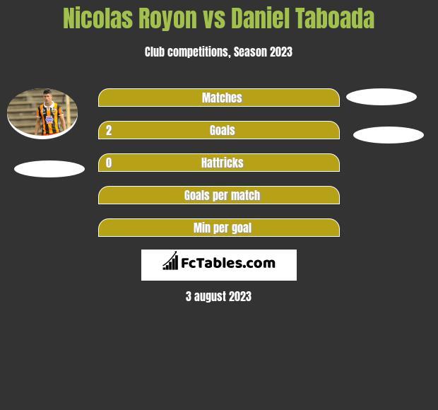 Nicolas Royon vs Daniel Taboada h2h player stats
