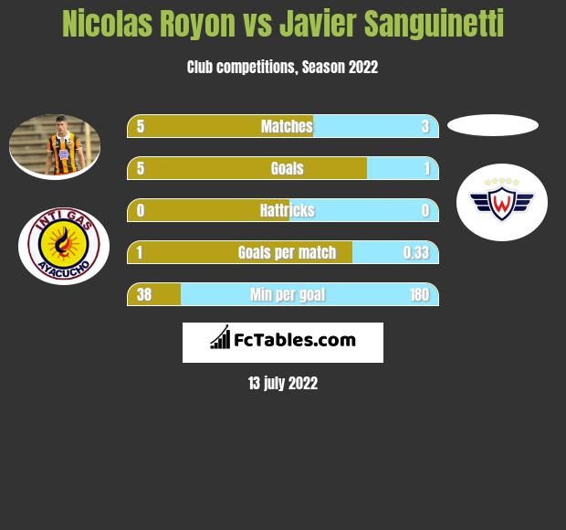 Nicolas Royon vs Javier Sanguinetti infographic