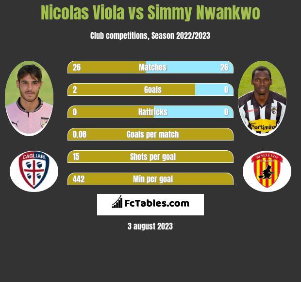 Nicolas Viola vs Simmy Nwankwo h2h player stats