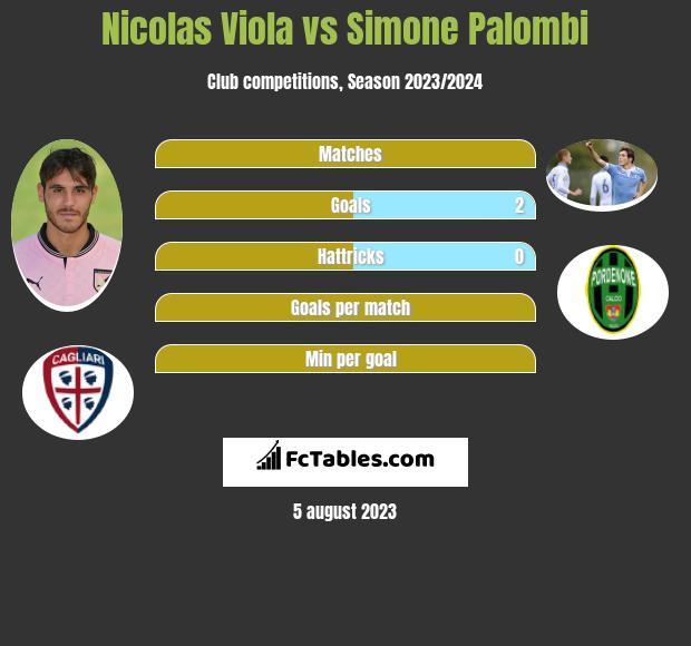 Nicolas Viola vs Simone Palombi h2h player stats